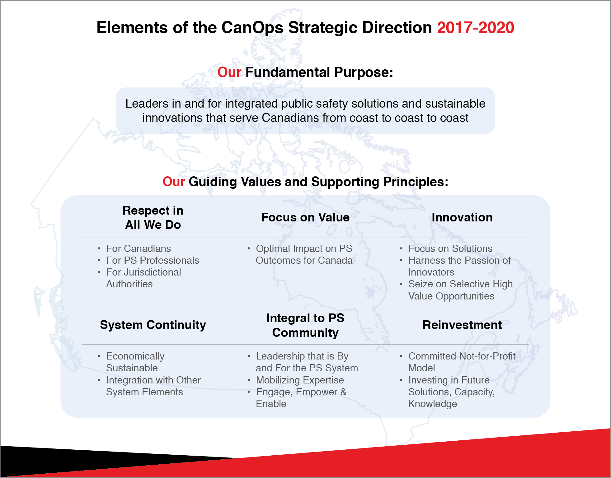 Elements of the CanOps Strategic Direction 2017-2010